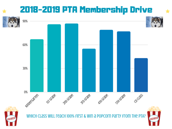 2nd grade has the lead in our PTA membership drive!