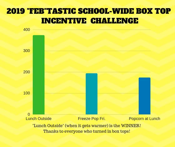 "The ""Feb""tastic Box Top Challenge Incentive Winner Is...."