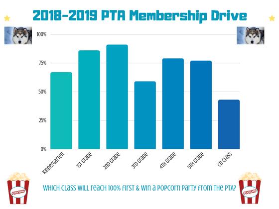 PTA Membership Update