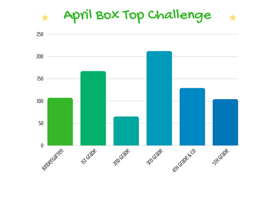 3rd Grade Sweeps the Box Top Challenges in February & April 2018