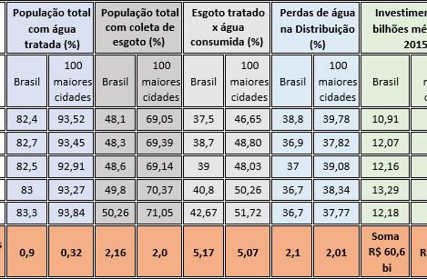 O Brasil do atraso histórico