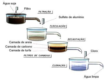 O tratamento de água