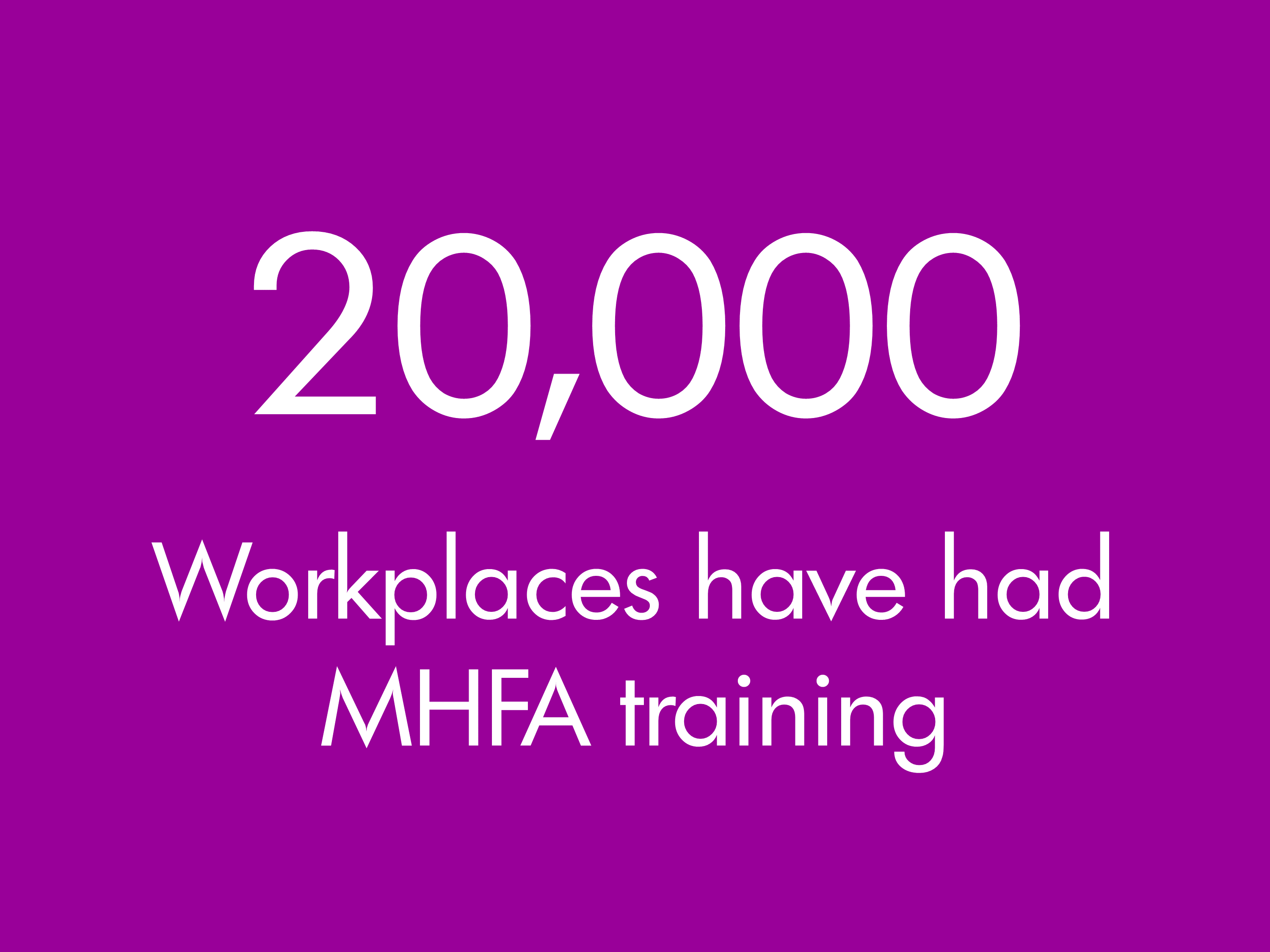 20,000 workplaces trained by MHFA