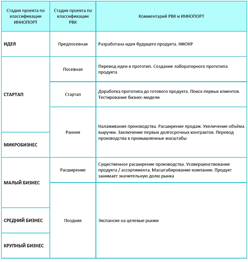 Стадии жизненного цикла проектов РВК и ИННОПОРТ
