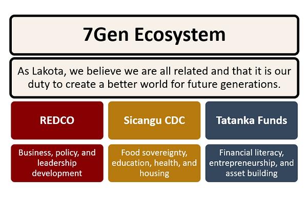 7Gen Ecosystem Graphic.png
