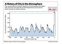 CO2 Chart Screenshot.PNG