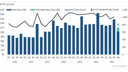 Current State U.S. Private Equity - Pitchbook