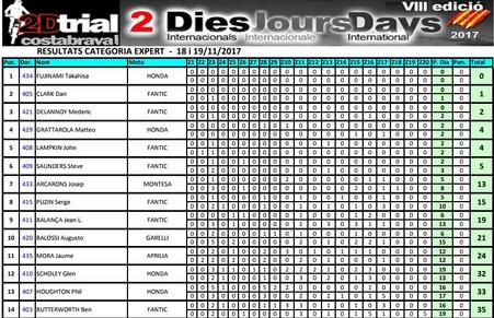 Costa Brava 2 Day Expert Results