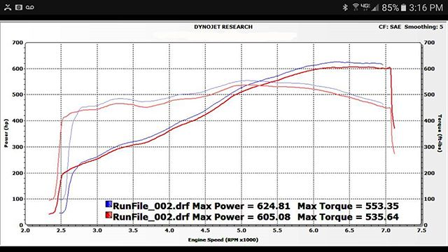 Before and after dyno....
