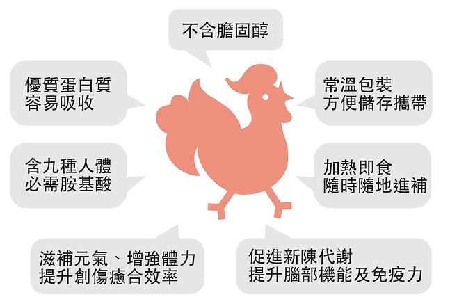 TienYeh_chicken_benefits.png