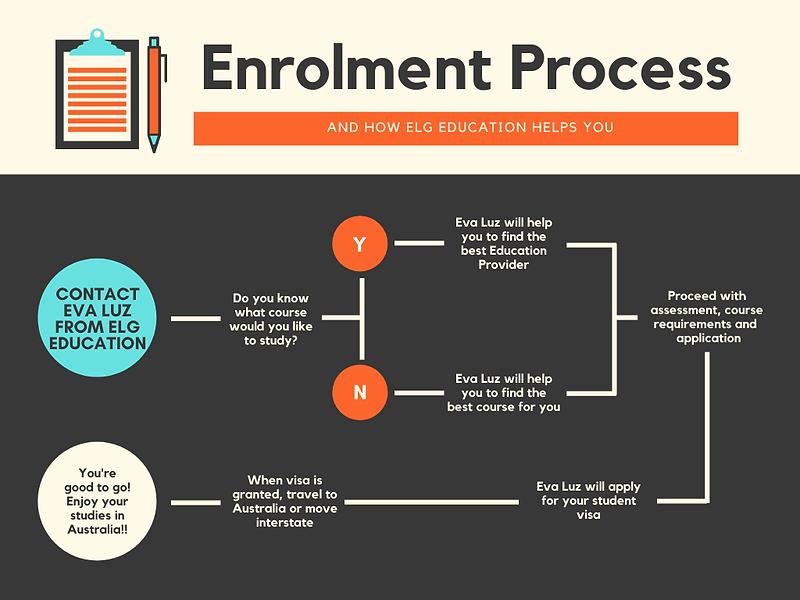 Enrolment Process (1) copy.png