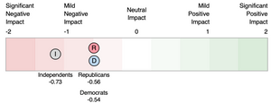 """On average, Democrats and Republicans both reported that Congress has had a """"mild negative impact"""" towards easing their concerns (-0.54 and -0.56, respectively). Independents felt slightly more strongly with an average score of -0.73."""