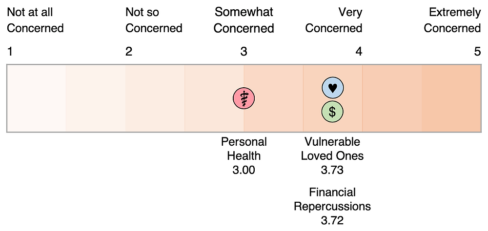 """Survey respondents reported they were: """"Somewhat concerned"""" about their own health (weighted average 3.00), """"Very concerned"""" about vulnerable loved ones (weighted average 3.73), and """"Very concerned"""" about financial repercussions (weighted average 3.72)."""