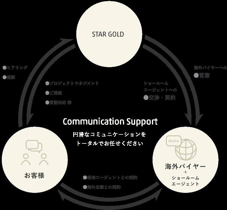 コミュニケーションサポート