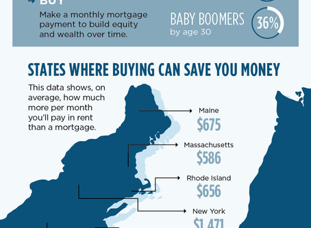 Cost of Renting VS Cost of a Mortgage