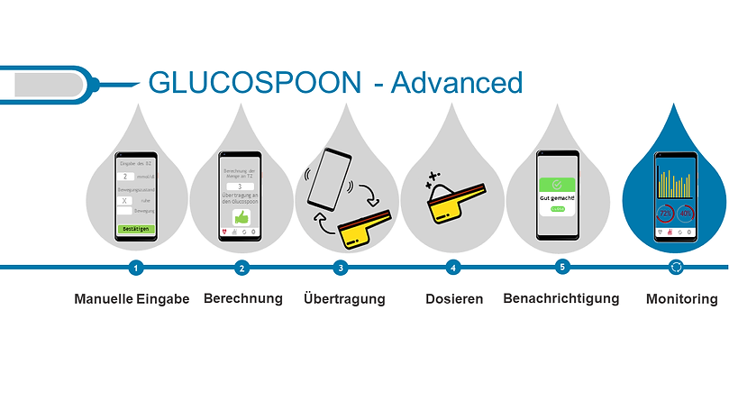 Glucospoon-Advanced.png