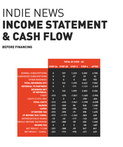INDIE News: income statement
