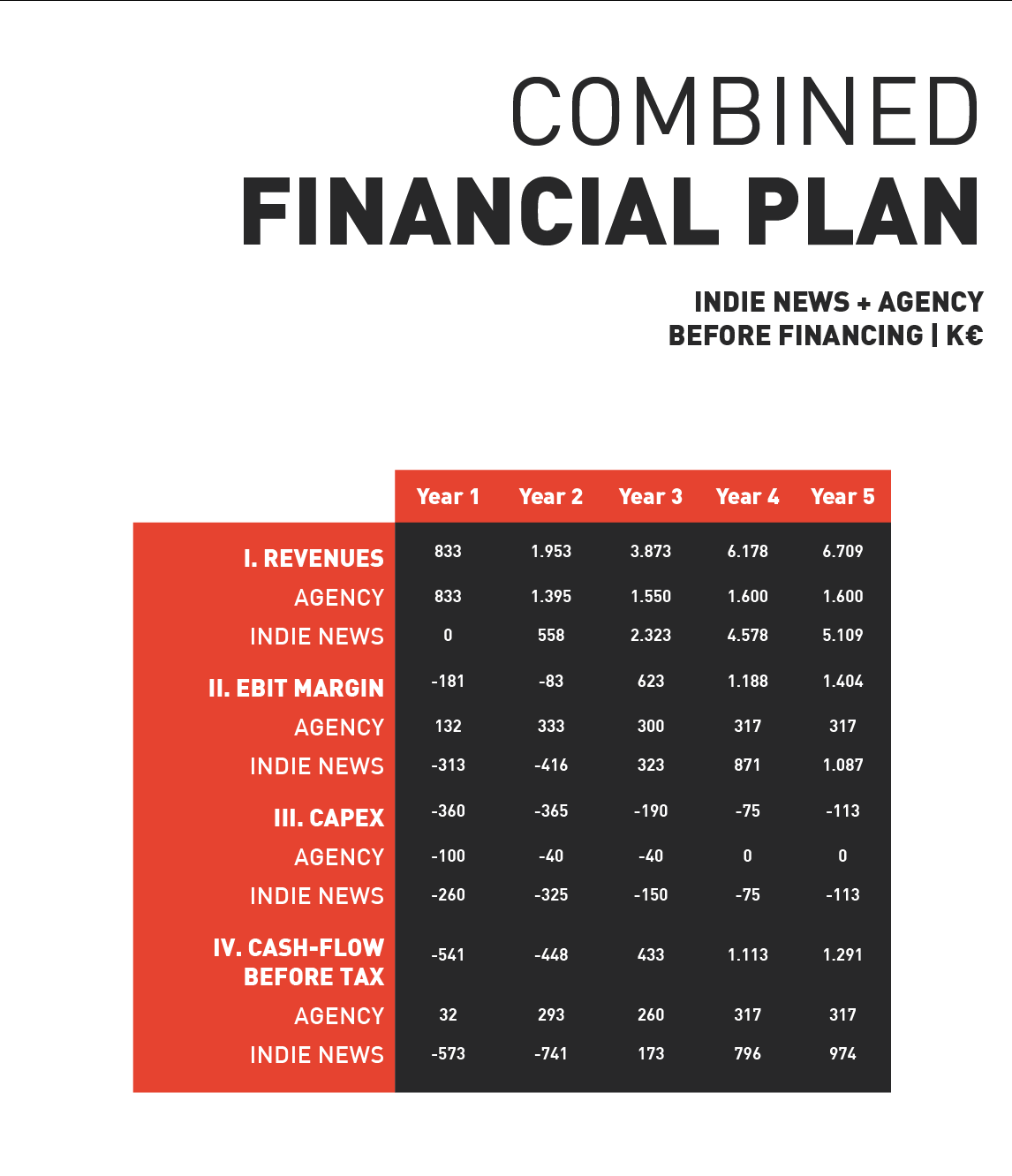 INDIE – Combined financial plan