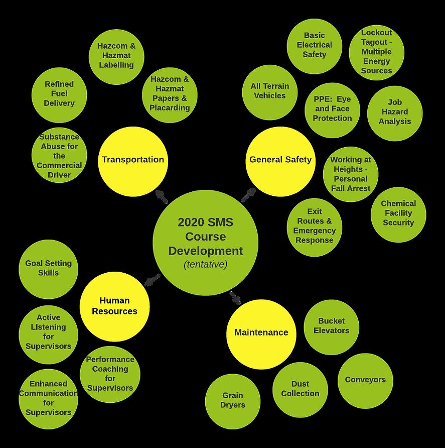 2020 SMS Course Development (tentative)