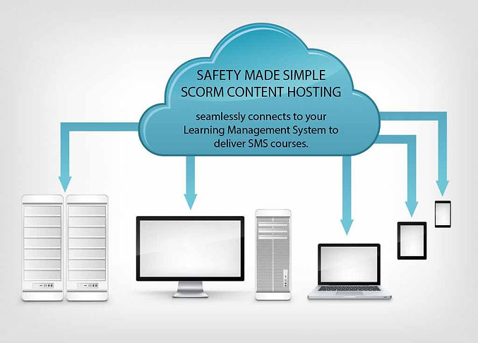 Image of how SCORM Cloud hosting content interacts with different devices