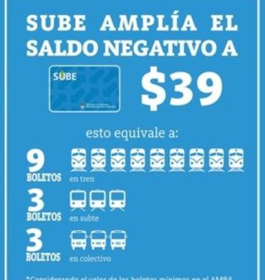 El nuevo saldo negativo de la SUBE será de $39, se debe al aumento en los boletos