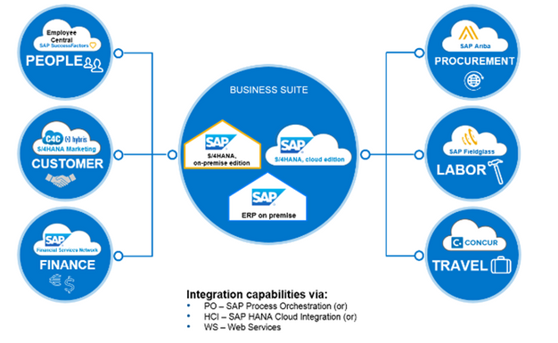 Makes on-premises and cloud applications seamlessly work ...
