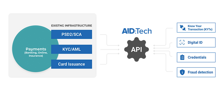 API schematic.png