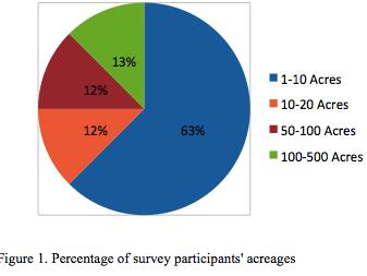 A Survey on Haskap Growing