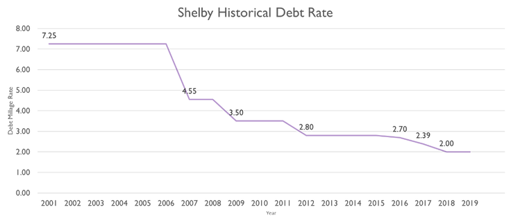 shelby debt payoff.png