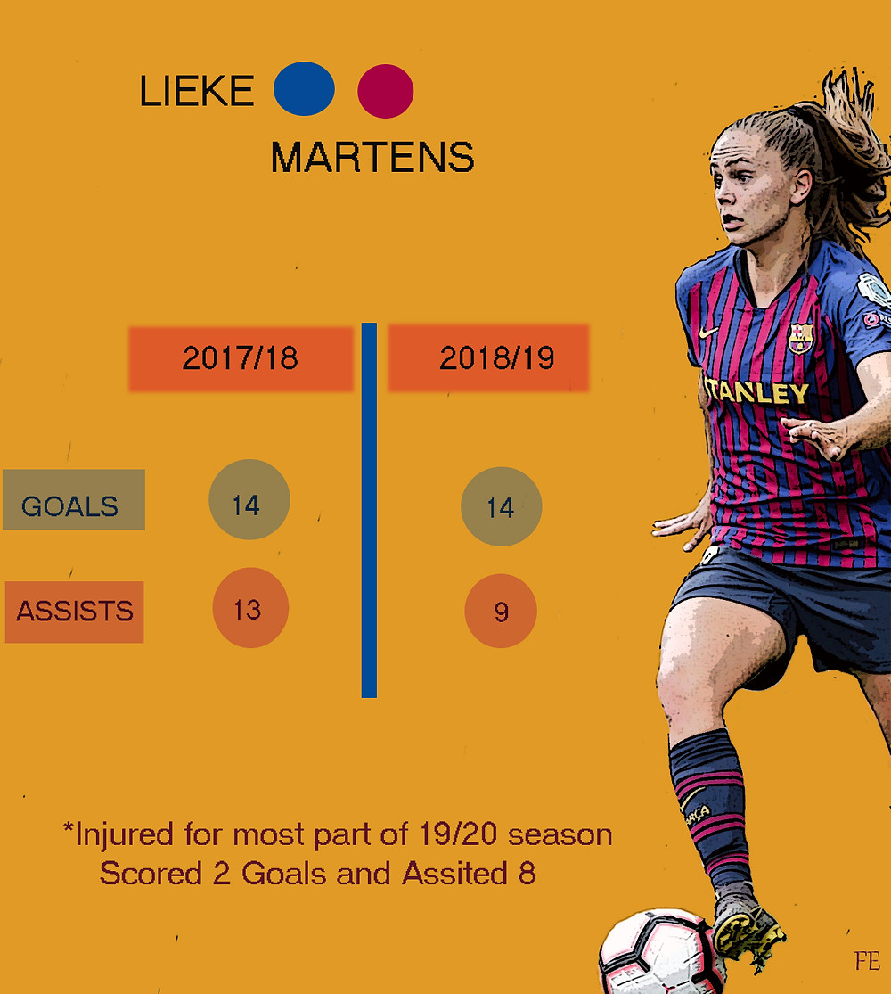 Lieke Martens Goals and Assists for FC Barcelona
