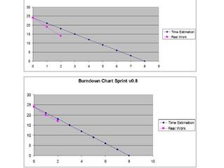 Scrum Representation: The burndown chart