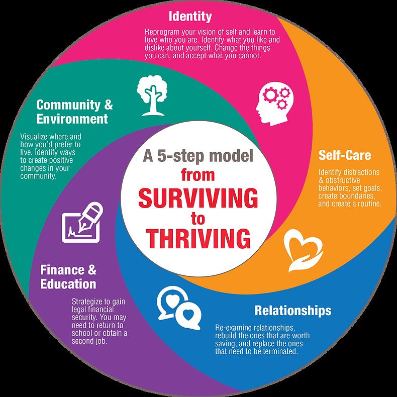 SurvivingtoThrivingModel.png