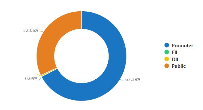 Everest Kanto Cylinder | EKC | EKC Stock | EKC Share | EKC Rally | EKC Complete Analysis | EKC Fundamental Analysis | EKC Company Analysis | EKC Shareholding | EKC Shareholding Pattern