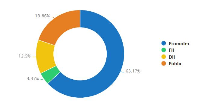 BHEL Shareholding Pattern | BHEL Stock Shareholding