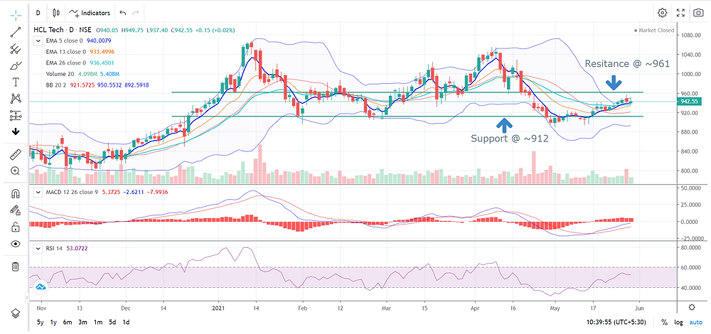 HCL Technologies Technical Chart Complete Stock Analysis