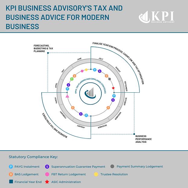 Tax Planning Statutory Compliance