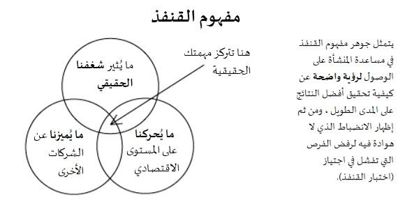 good to great - hedgehog concept venn diagram