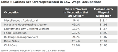 Toward a More Perfect Union: Understanding Systemic Racism and Resulting Inequity in Latino Communities
