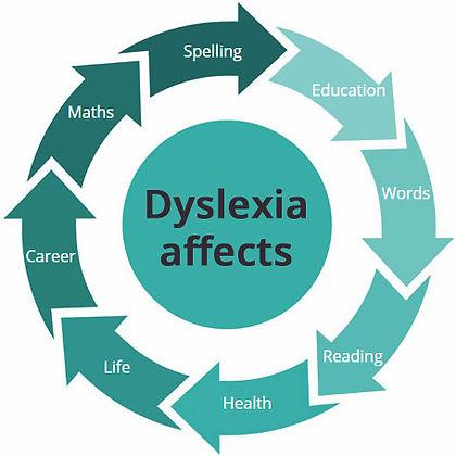 dyslexia-wheel.jpg