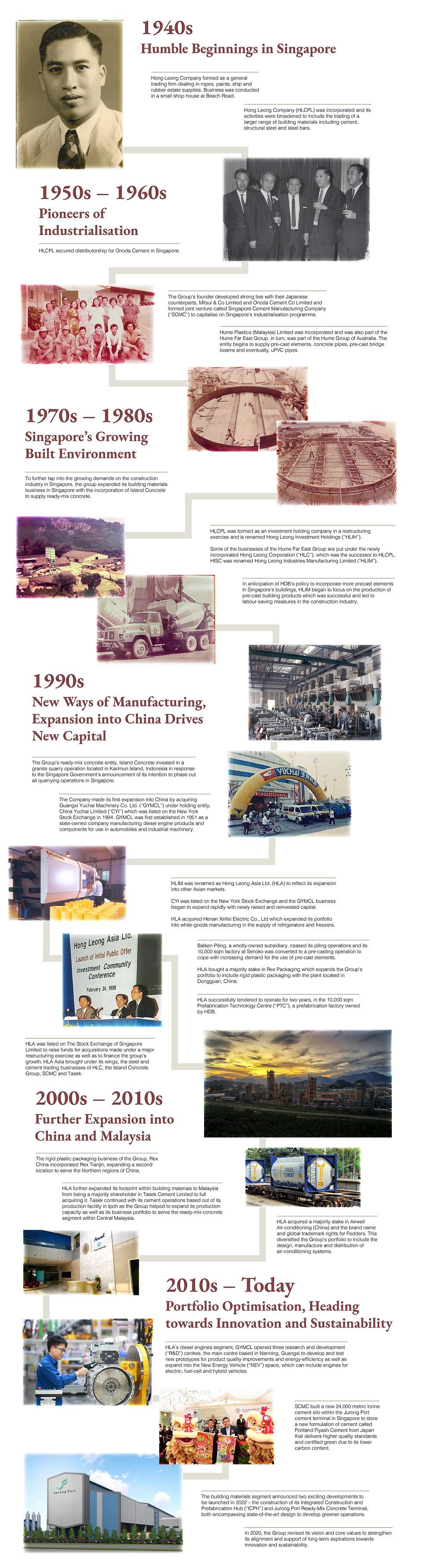 HLA Timeline-0721-Website Upload.jpg