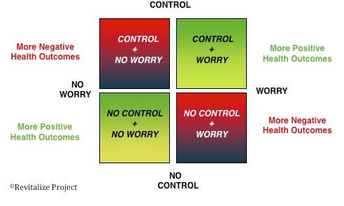 WorryControlGraphic.jpg
