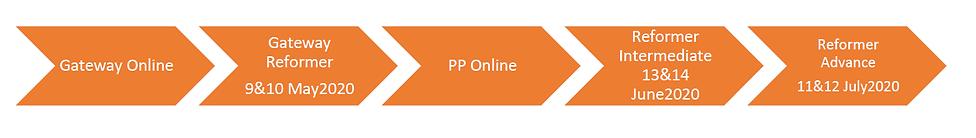 Reformer Qualification Course timeline.p