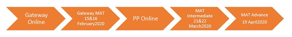 MAT Qualification Course timeline.png