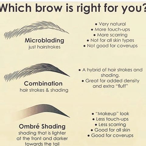This diagram shows the difference between Microblading, Ombre and a combination of the two techniques.