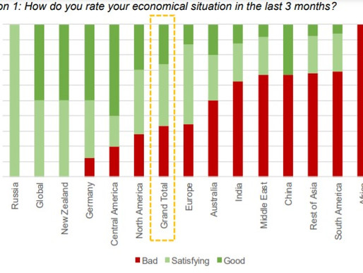 Global Elevator Industry Survey