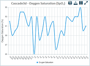 Oxygen Saturation SpO2