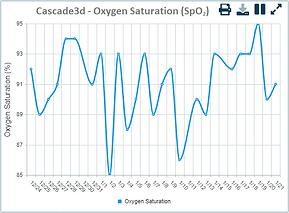 Oxygen Saturation SpO2