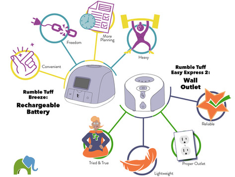 Breast Pumps: Rechargeable or Wall Outlet