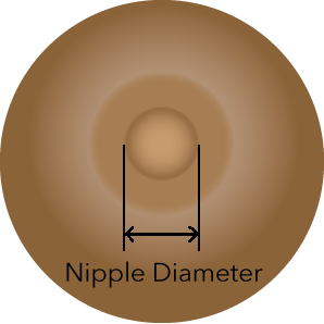 This is how to measure your nipple.