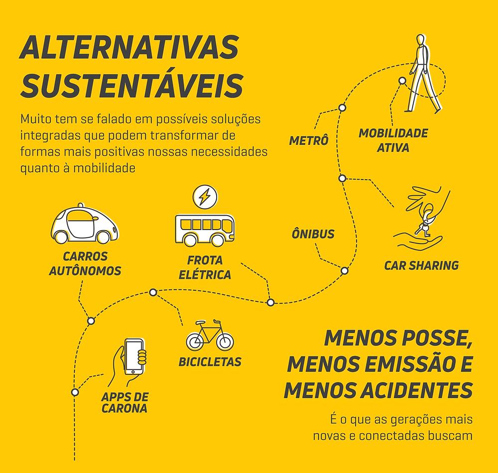 Texto: Alternativas sustentáveis e soluções integradas de transporte que podem transformar de forma positiva nossas necessidades quanto à mobilidade.
